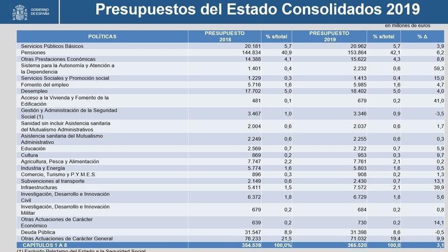 Partidas de gasto consolidado de los Presupuestos generales del Estado de 2019