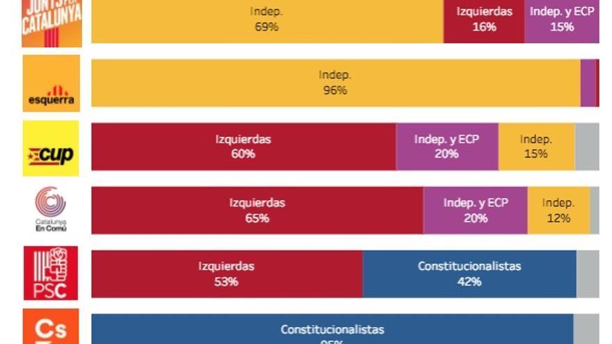 Preferencias de Gobierno para Catalunya entre los votantes de cada partido