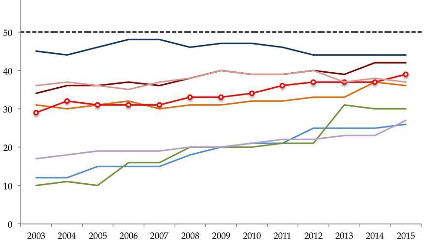 Porcentaje de Mujeres en Cámaras Parlamentarias en Europa