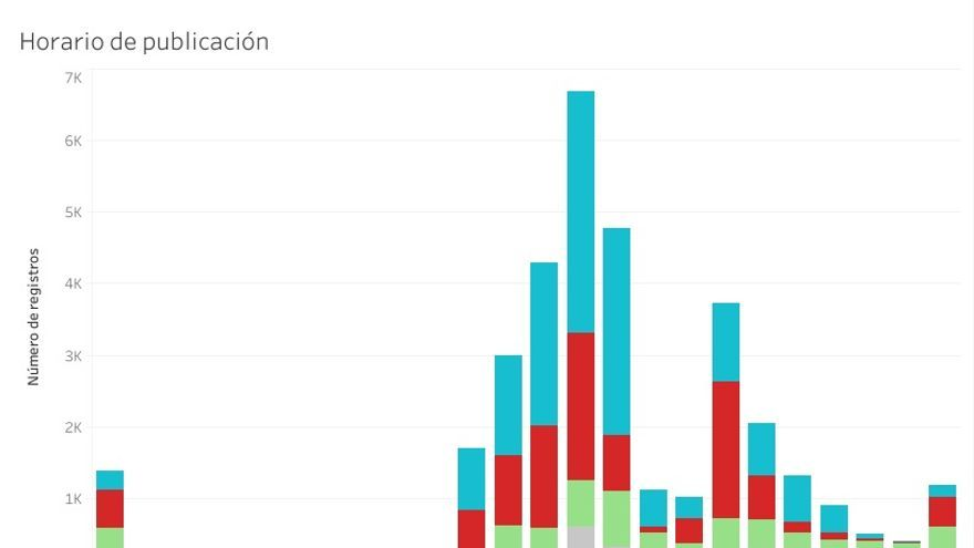Gráfico elaborado por la investigadora Mariluz Congosto que muestra los horarios de publicación de la red de perfiles falsos. Estos coinciden con el horario laboral español, lo que no coincide con el comportamiento de los usuarios reales, que suelen participar en las redes sociales fuera del horario laboral. También muestra el empleo mayoritario de la plataforma web de Twitter o TweetDeck, en vez de los dispositivos móviles, preferidos por los usuarios reales.