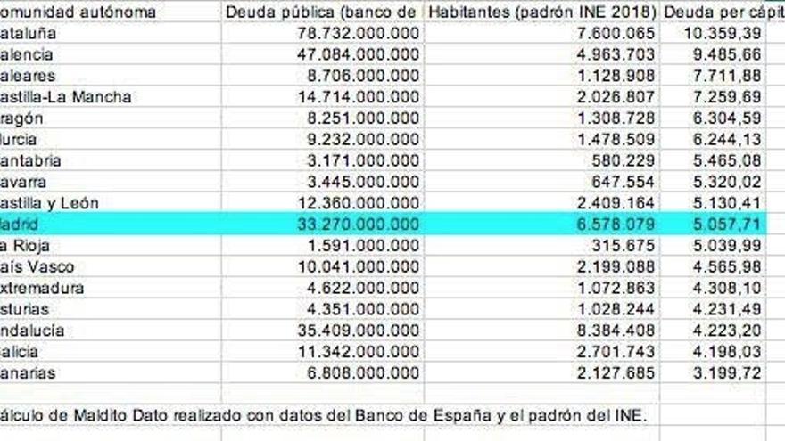 Deuda per cápita de las comunidades autónomas