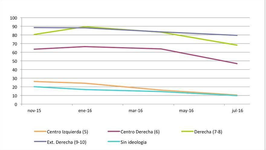 Gráfico 2. Evolución de los apoyos electorales del PP según grupos ideológicos [Fuente: CIS]