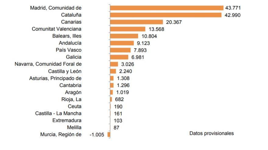 Murcia es la única comunidad en la que hay más emigración que inmigración, según el INE