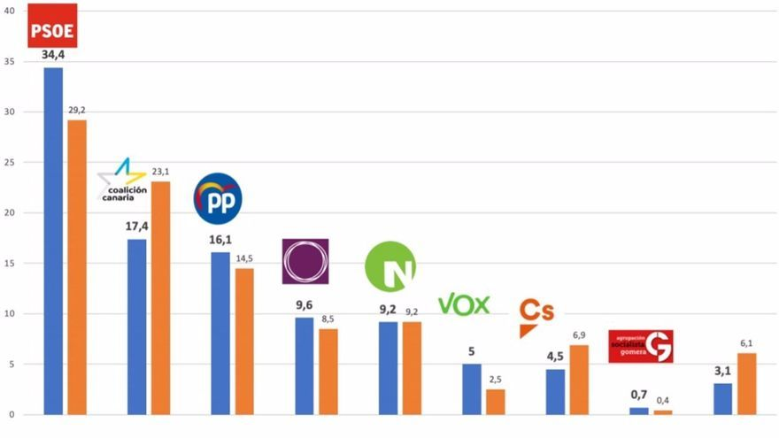 En naranja: resultados elecciones de 2019; en azul, estimación de voto en función del sociobarómetro de Canarias elaborado por la UNED en colaboración con la Viceconsejería del Gobierno regional.