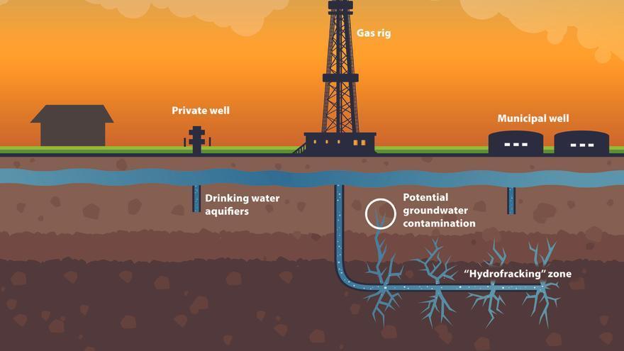 Así explicó la plataforma ante el Parlamento cómo funciona el fracking / Foto: 'grotonspace.com'.