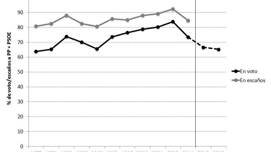¿Bipartidismo en España? Concentración del porcentaje de voto y escaños a PP y PSOE, 1977-2013