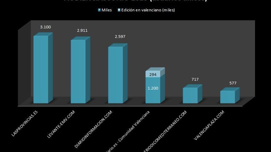 Audiencias de junio según Comscore.
