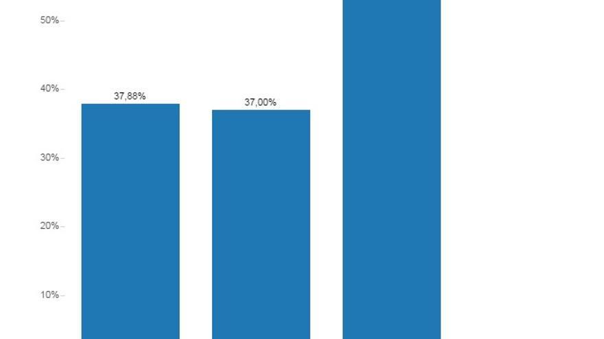 Gráfico de la participación a las 14h/Belén Picazo - Raúl Sánchez