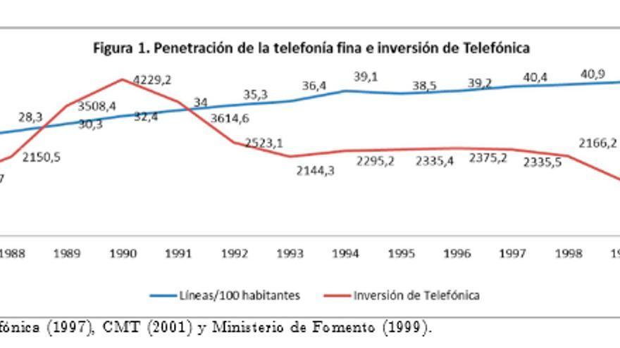 Inversión en redes de Telefónica (Foto: Gráfico incluído en el informe 'La liberalización de las telecomunicaciones en España: control de la inflación y universalización del servicio')