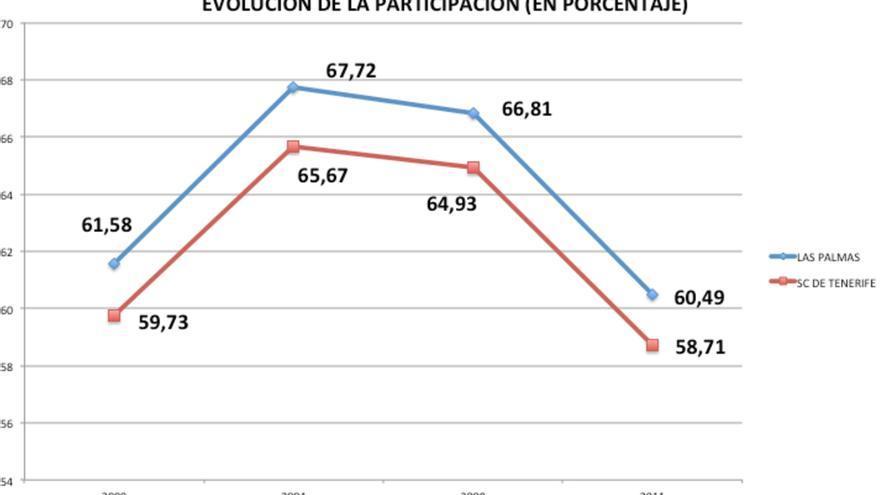 Evolución de la participación en porcentaje