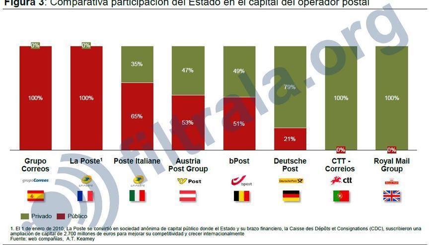 Comparativa de las empresas postales de distintos países europeos
