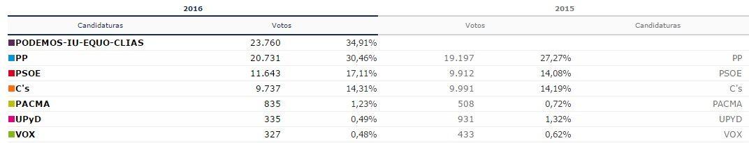 Resultados electorales en el distrito Centro de Madrid con el 100% de los votos escrutados