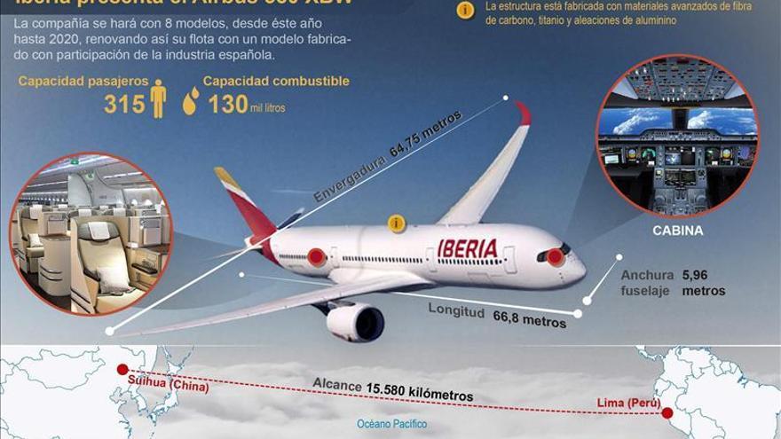 El Airbus A350 XWB aterriza por primera vez en Madrid