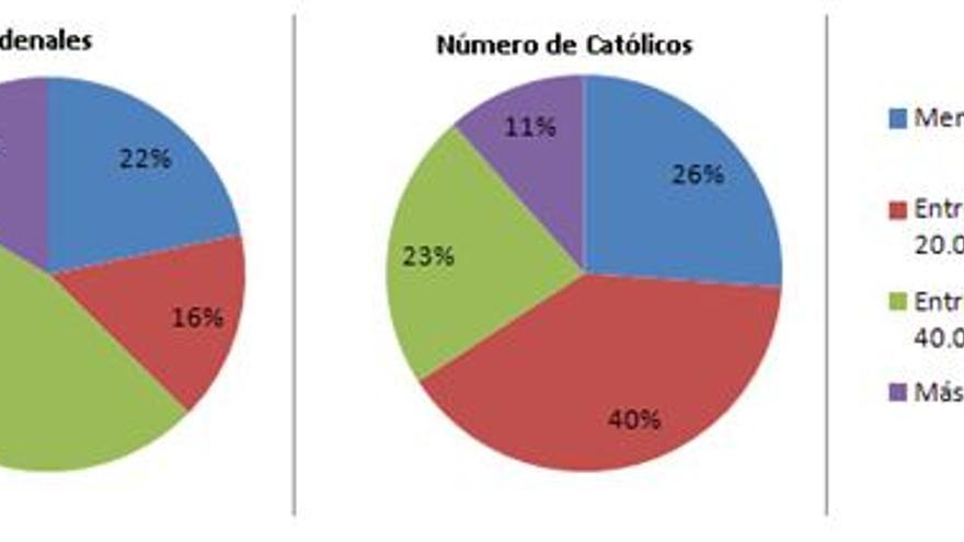Gráfico 2: Procedencia de cardenales y millones de católicos por PIB per cápita en dólares en 2012