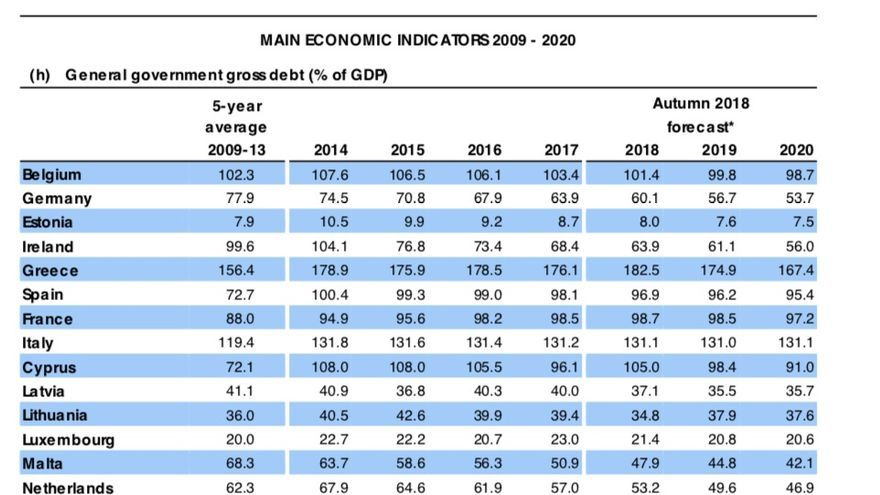 Previsiones de deuda