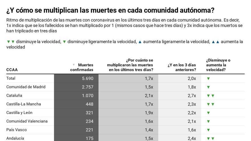 Última hora sobre el coronavirus en España y el mundo