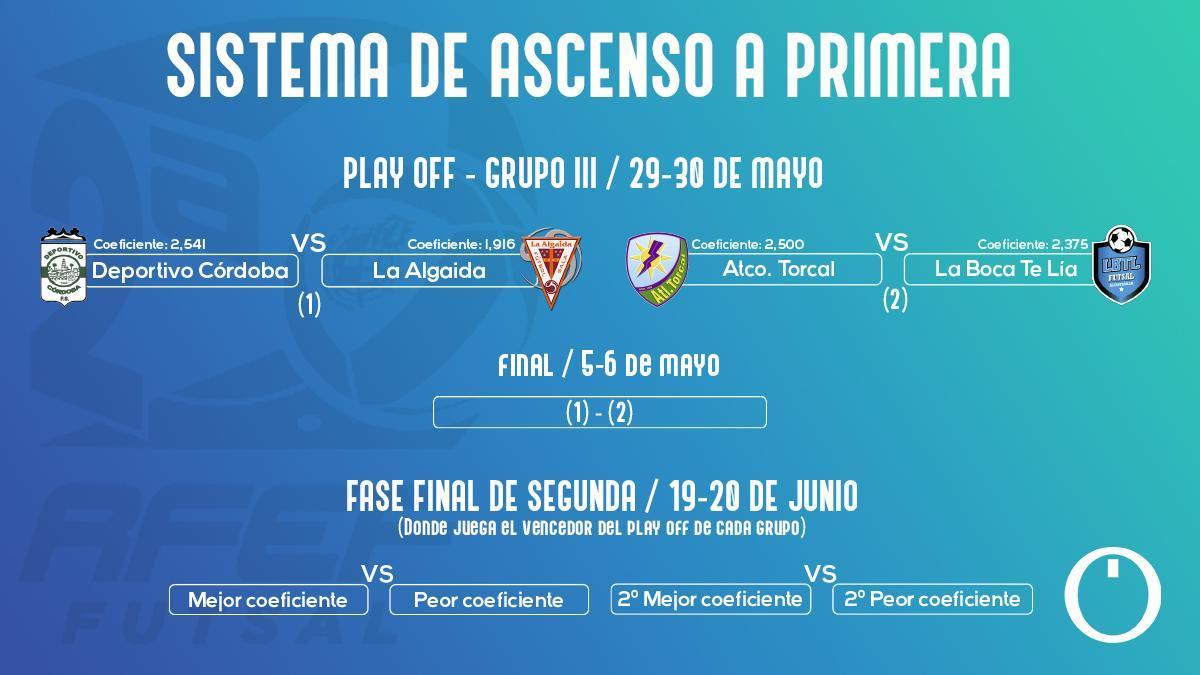 Eliminatorias y calendario de fase de ascenso a Primera