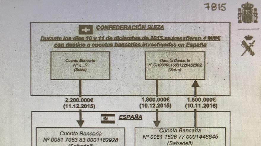 Gráfico de la UCO sobre los ingresos desde Suiza a Luis Iglesias y al testaferro de Zaplana.