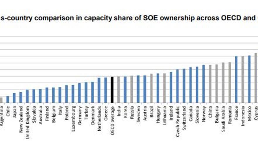 Peso de los Estados en la generación eléctrica de cada país.