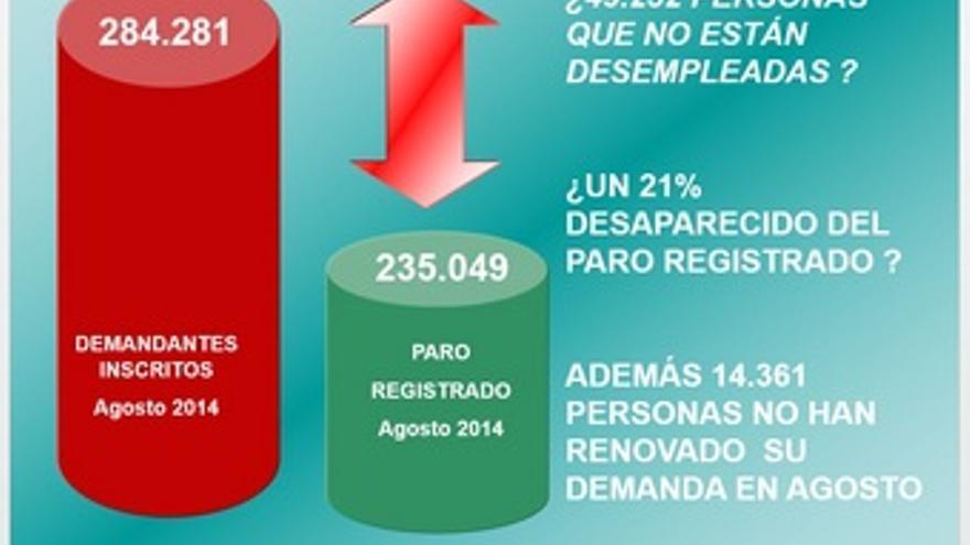 Datos modificados del paro de agosto en Castilla-La Mancha / Infografía de CCOO