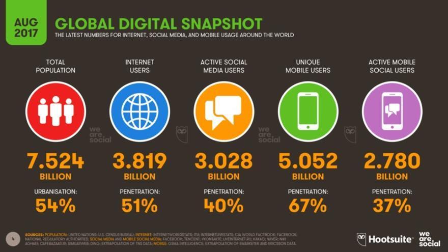 La diferencia entre los internautas del mundo y los usuarios de redes sociales es apenas de un 10%