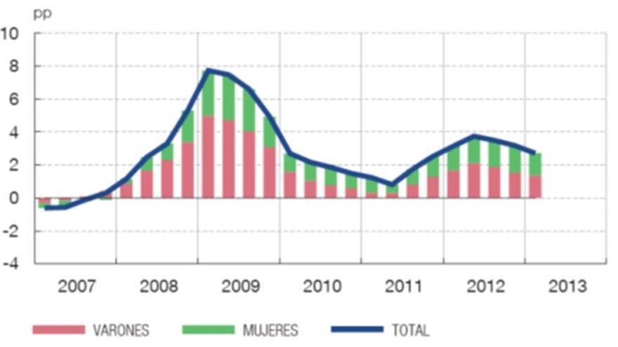 Variaciones interanuales en las tasas de paro y contribuciones por sexo, 2007-13