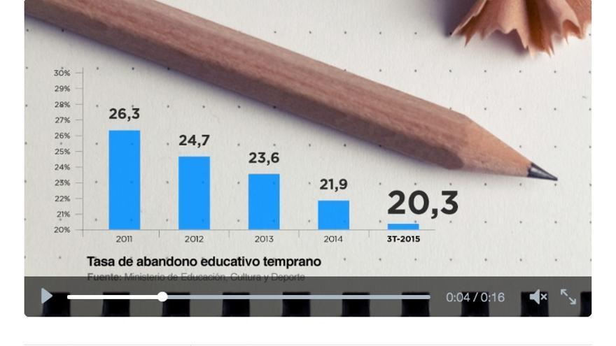 El gráfico menguante difundido por el PP.