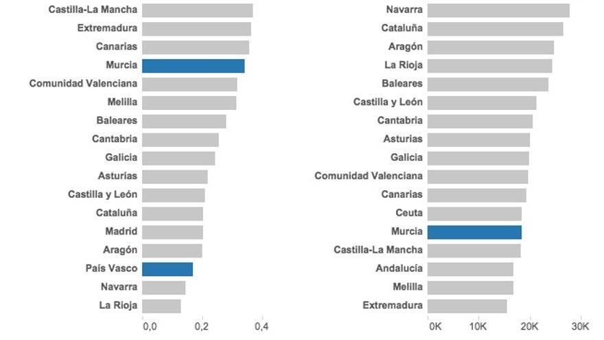 Captura pobreza y PIB