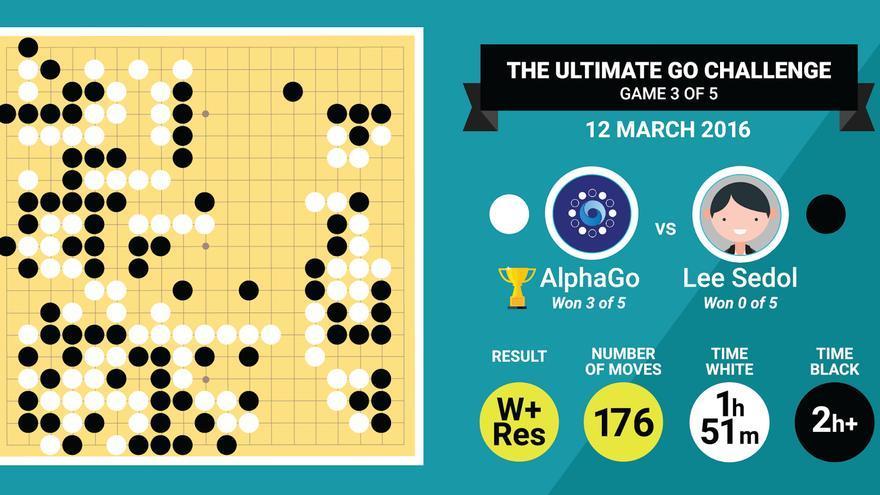 La tercera partida entre Se-Dol y AlphaGo