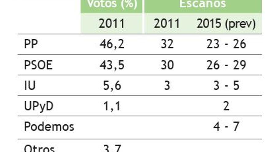 Encuesta de Llorente y Cuenca para Extremadura