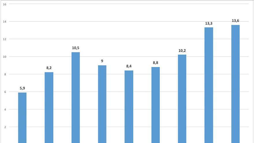 Porcentaje de pobreza severa en Canarias.