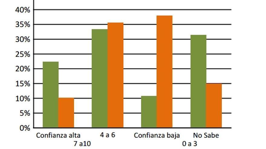 Fuente: Centro de Investigaciones Sociológicas, Barómetros 2309 y 2984