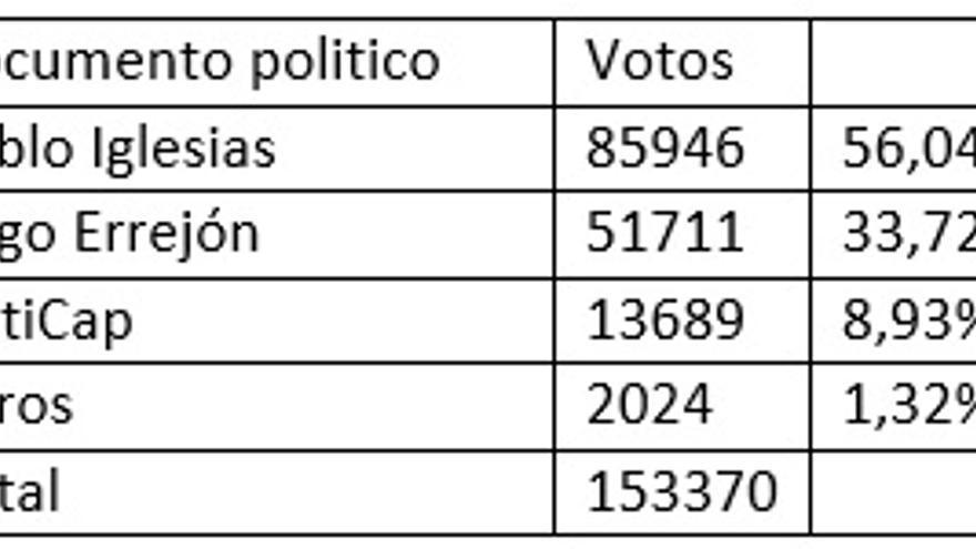 Distribución de apoyos en la votación del documento político