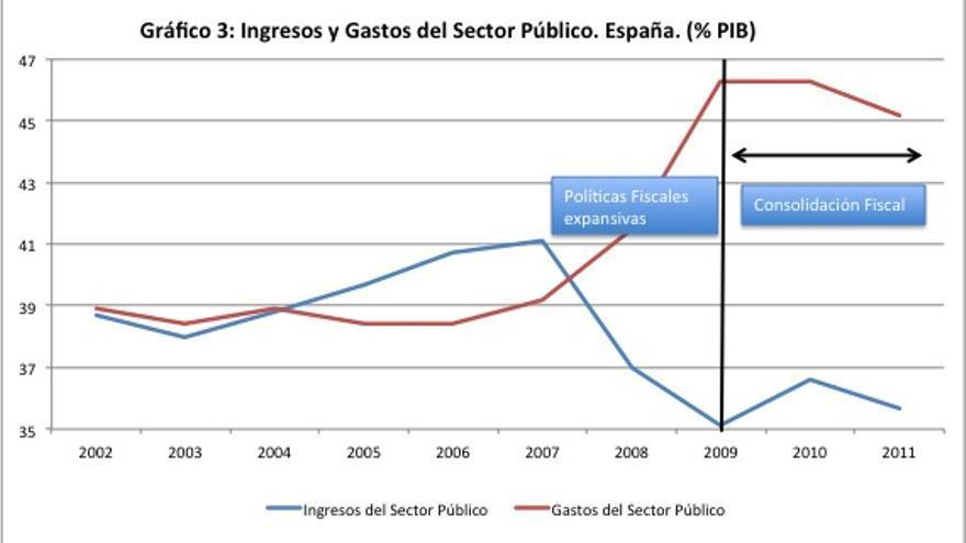 Sector público.