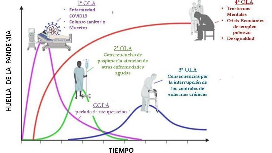 En la crisis de la Covid-19 no solo mata el virus
