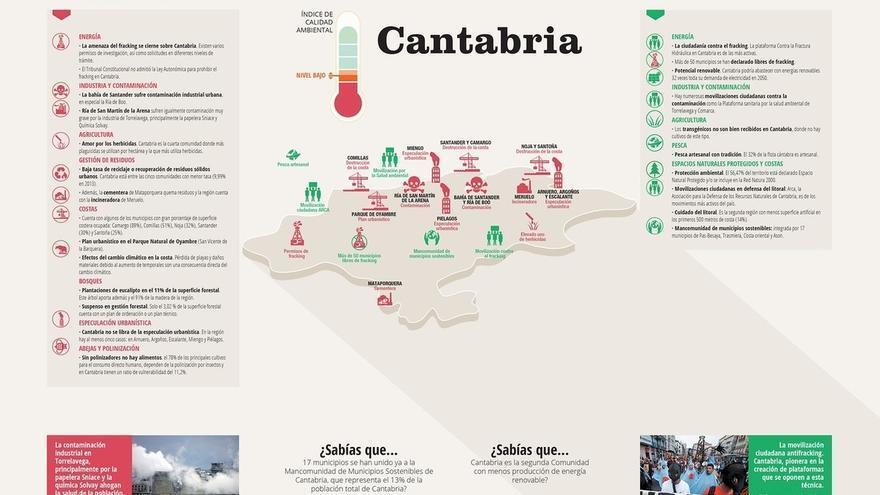 Greenpeace detecta 13 puntos negros ambientales en Cantabria