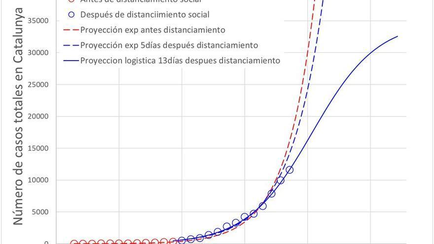 Gráfico 5: Número de casos totales en Catalunya