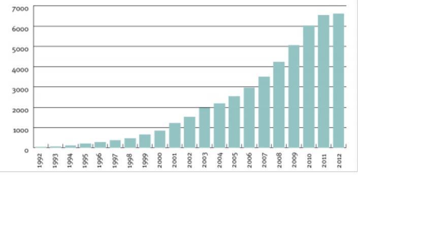 Gráfico 1. Informes de sostenibilidad publicados. Periodo 1992-2012. Fuente: corporateregister.com