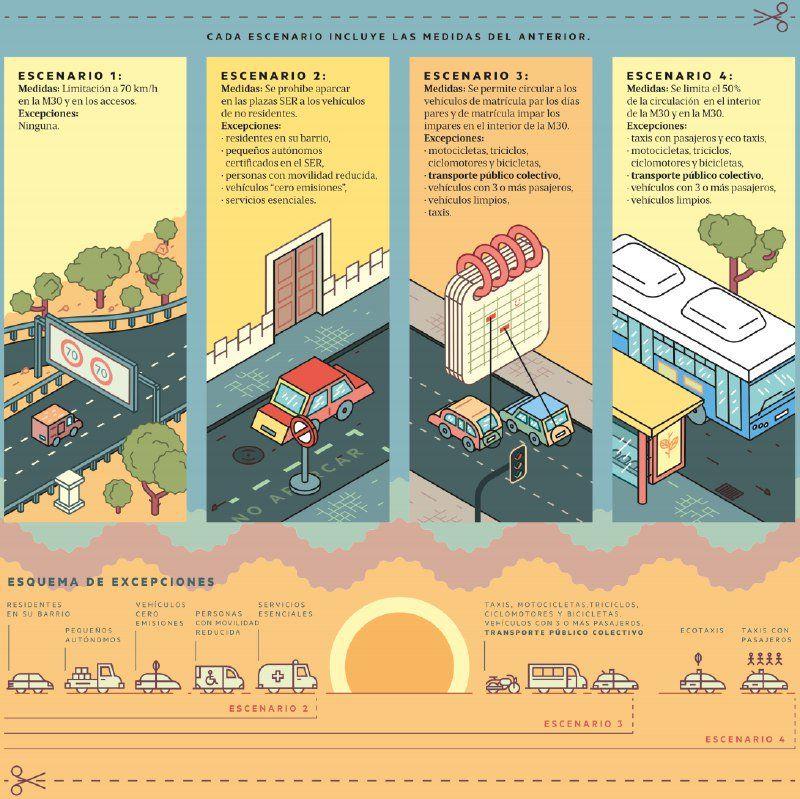Dibujo explicativo de los episodios de contaminación y vehículos que pueden circular | AHORA MADRID