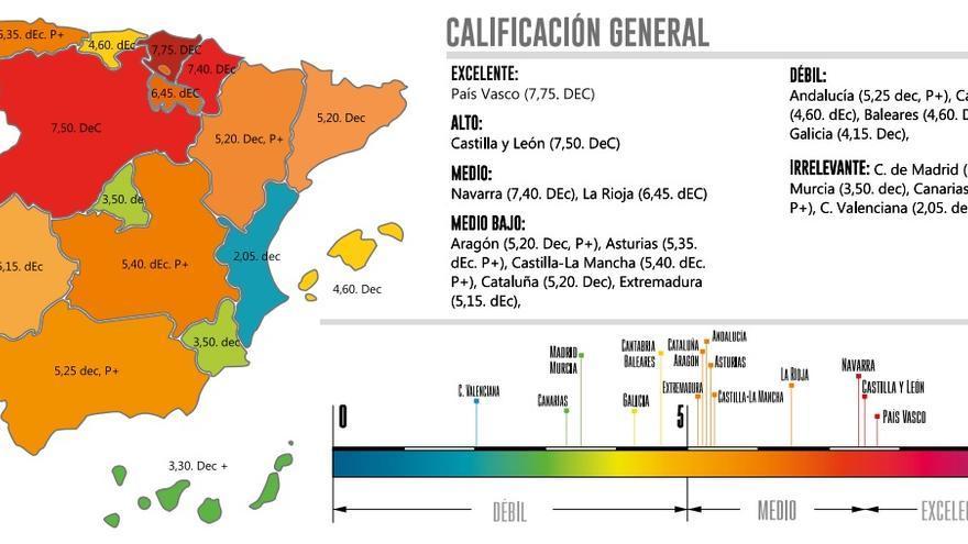 Mapa del Índice DEC 2017 por Comunidades Autónomas.