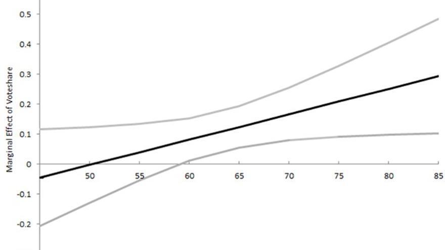 Nota: En sentido similar al de la Figura 1, la línea negra muestra cómo el efecto del apoyo al partido del primer ministro regional en los fondos europeos cambia en relación con los niveles de participación dentro de cada distrito. Similar to Figure 1, the dark line shows how the effect of support for the state prime minister's party on EU funding changes relative to turnout within districts. Cuanto más alto sea el índice de participación dentro de un distrito, más pronunciado será el efecto. Las líneas más claras muestran los intervalos de confianza del 90 por ciento. Fuente: Schraff.