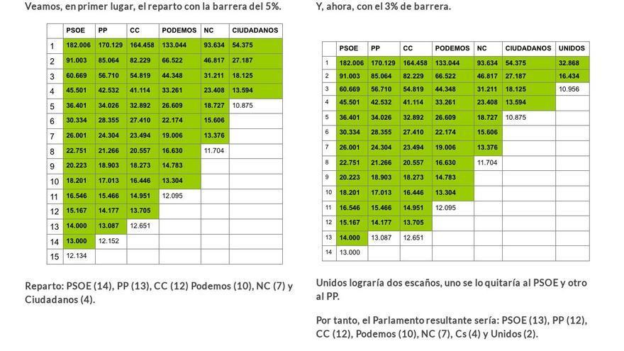 Con la barrera al 5% no lograría entrar Unidos, 32.868 papeletas, que suponen el 3,59%. Ni, por supuesto, IU-UP (20.027). Con la barrera al 3% sí entraría en el reparto Unidos.