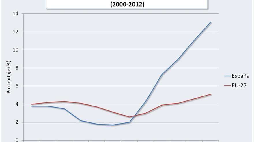 tasa desempleo larga duración