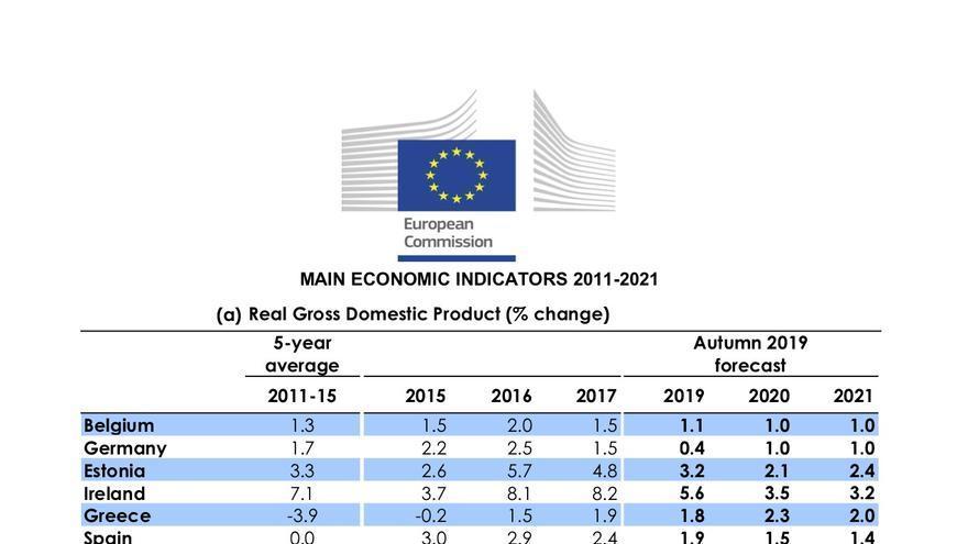 Previsiones de crecimiento de la Comisión Europea, 7 de noviembre de 2019.
