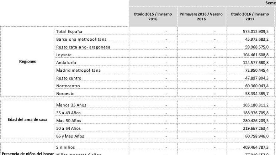 """Captura del informe, donde el Ministerio de Agricultura mide el desperdicio de alimentos según la """"edad del ama de casa"""""""