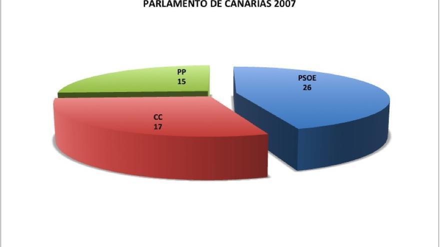 Elecciones 2015. Parlamento de Canarias en 2007