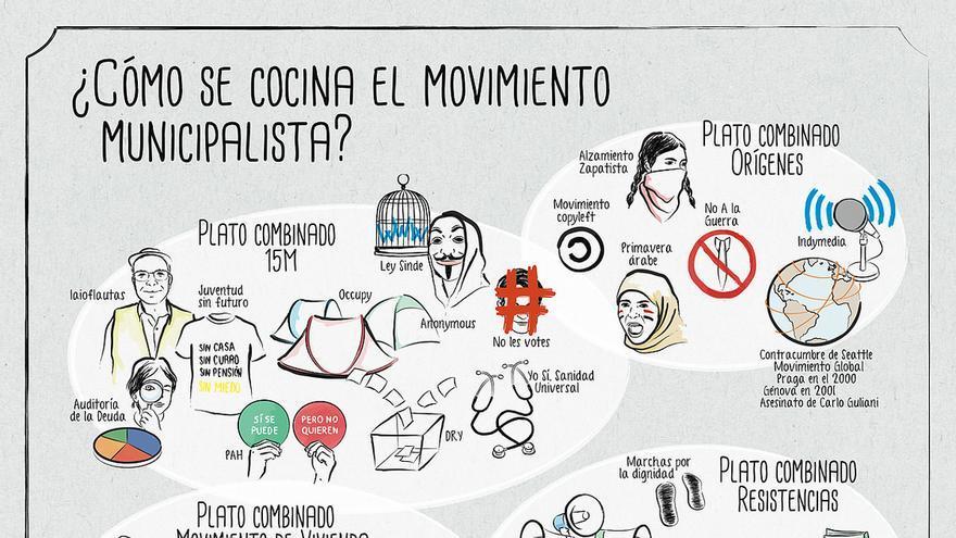 Recetas municipales: Así se cocina la confluencia de Barcelona y Madrid