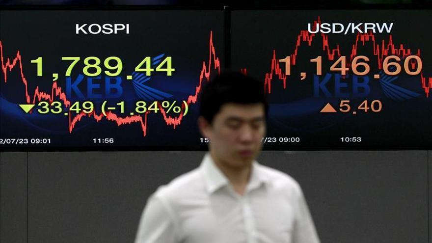 El Kospi surcoreano baja un 1,14 por ciento en la apertura