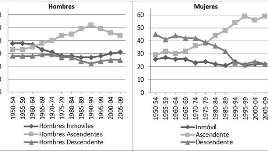 La Movilidad Absoluta en España (1950-2009). Fuente: Encuesta Sociodemográfica (INE, 1991); Encuesta de Condiciones de Vida (INE, 2005 & 2011)