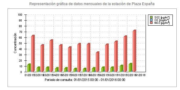 Datos de contaminación en Plaza de España (dióxido de nitrógeno, en rojo) | AYTO. MADRID